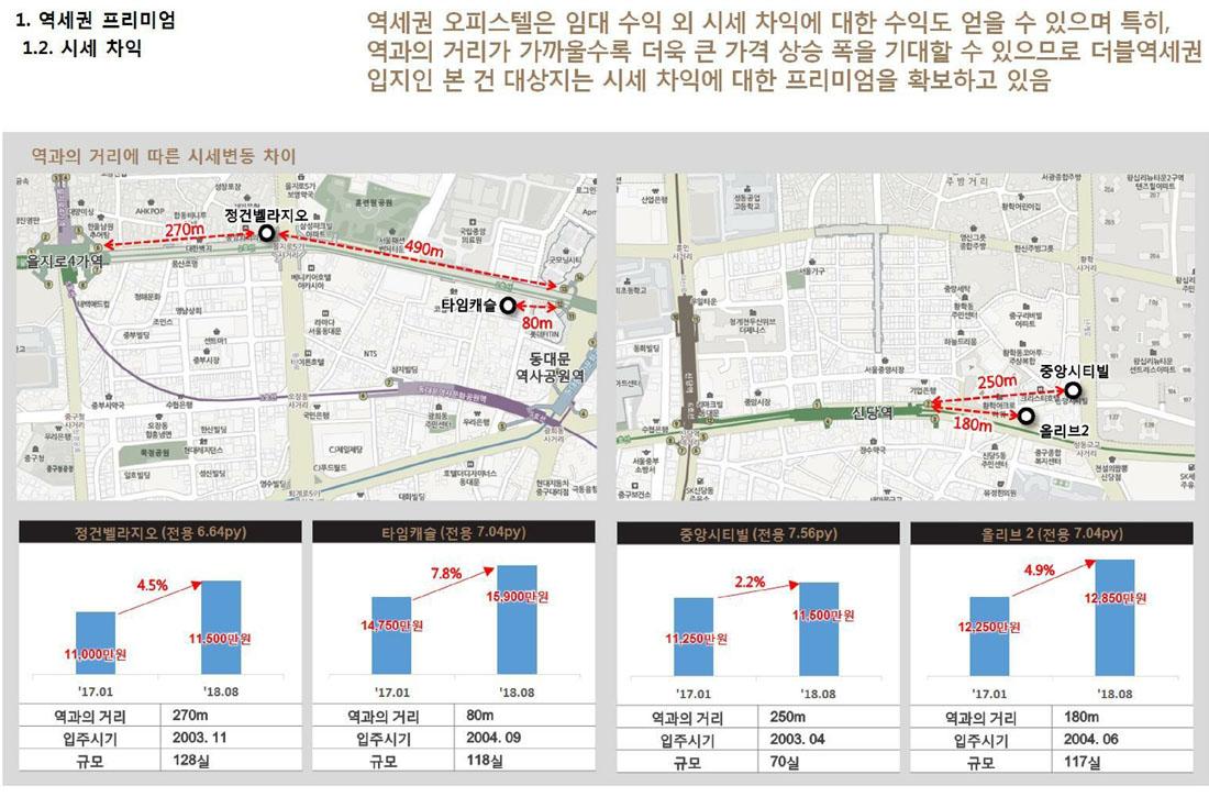 을지로오렌지카운티 프리미엄1_역세권2